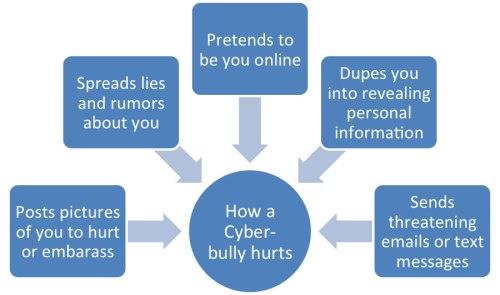 cyberbullydiagram